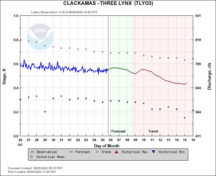 Clackamas River Flow