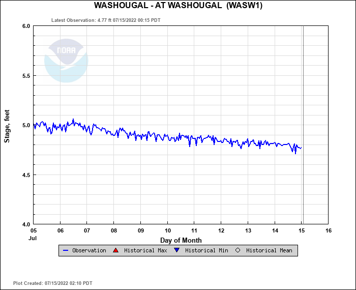 Washougal River Flow