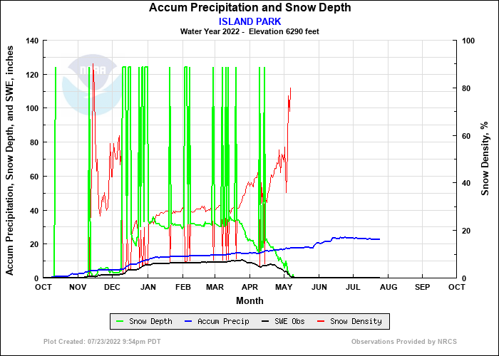 ISLAND PARK Precip and Snow Depth Plot