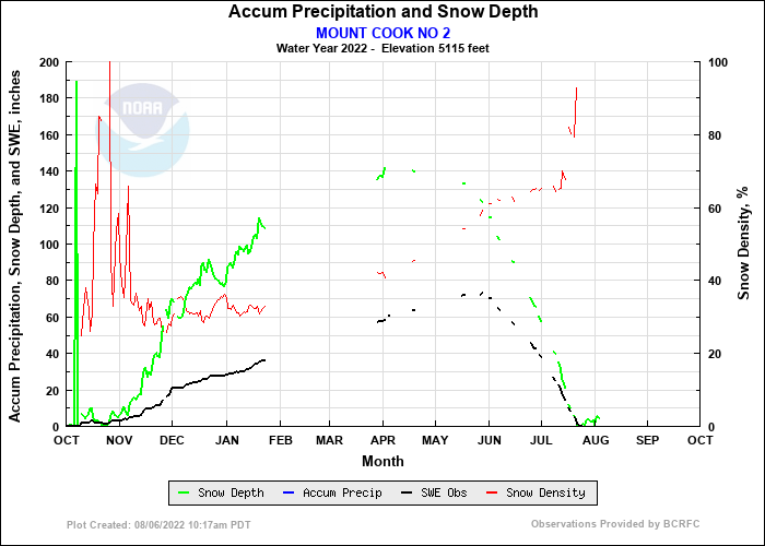 MOUNT COOK NO 2 Precip and Snow Depth Plot