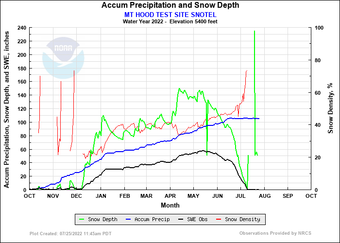 MT HOOD TEST SITE SNOTEL Precip and Snow Depth Plot