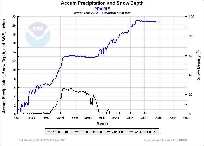 PRAIRIE Precip and Snow Depth Plot