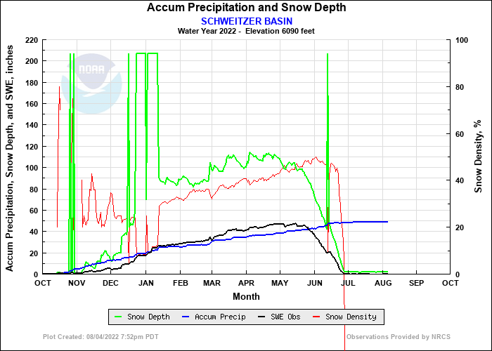 SCHWEITZER BASIN Precip and Snow Depth Plot