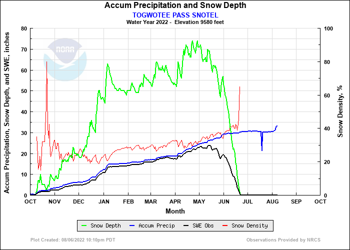 TOGWOTEE PASS SNOTEL Precip and Snow Depth Plot
