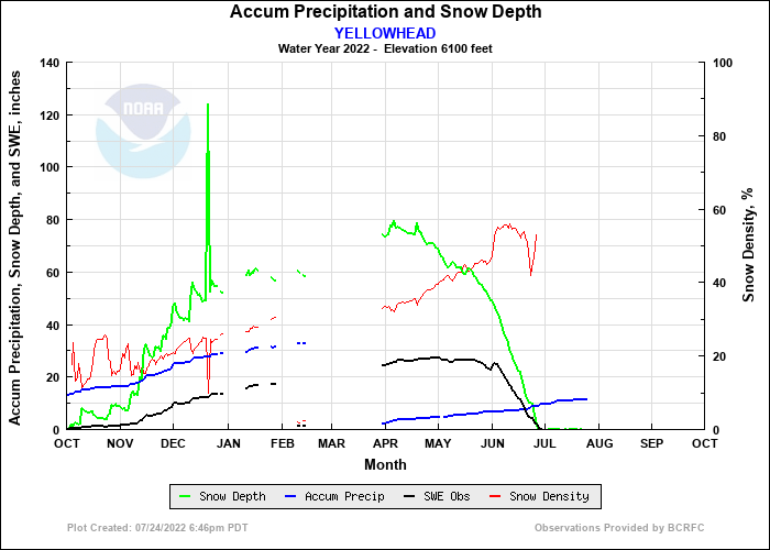 YELLOWHEAD Precip and Snow Depth Plot