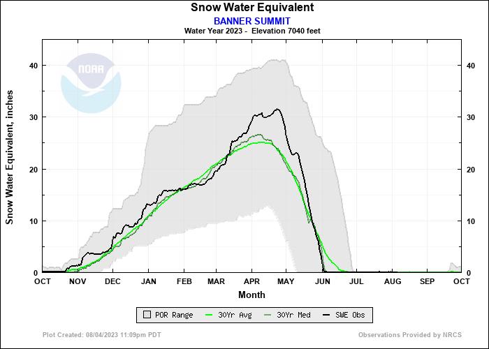 BANNER SUMMIT Water Year Snow Plot