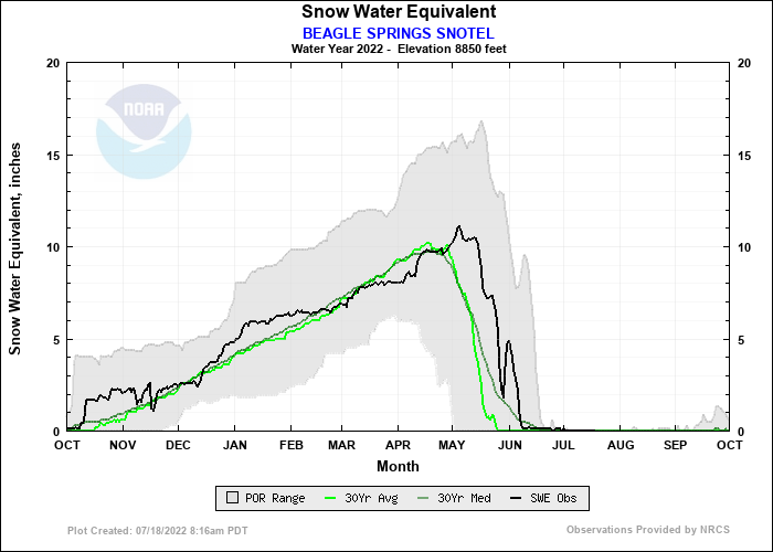BEAGLE SPRINGS SNOTEL Water Year Snow Plot