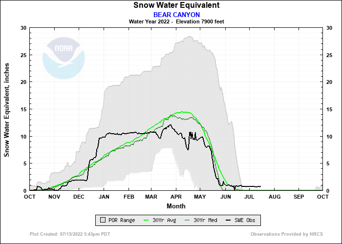 BEAR CANYON Water Year Snow Plot