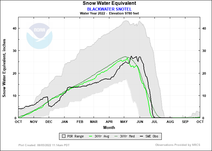 BLACKWATER SNOTEL Water Year Snow Plot