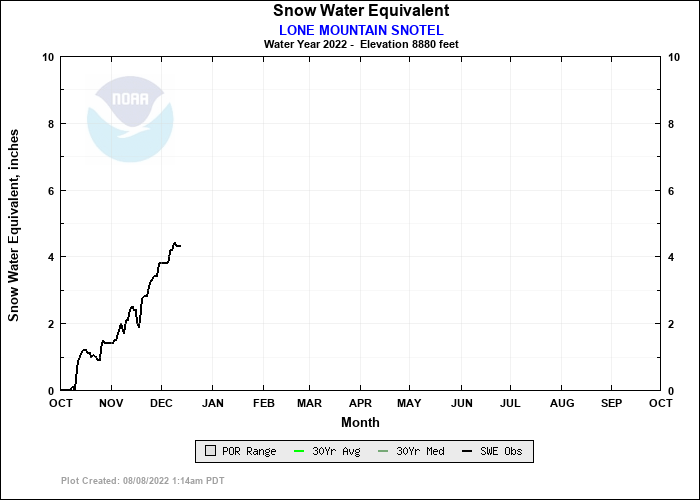 LONE MOUNTAIN SNOTEL Water Year Snow Plot