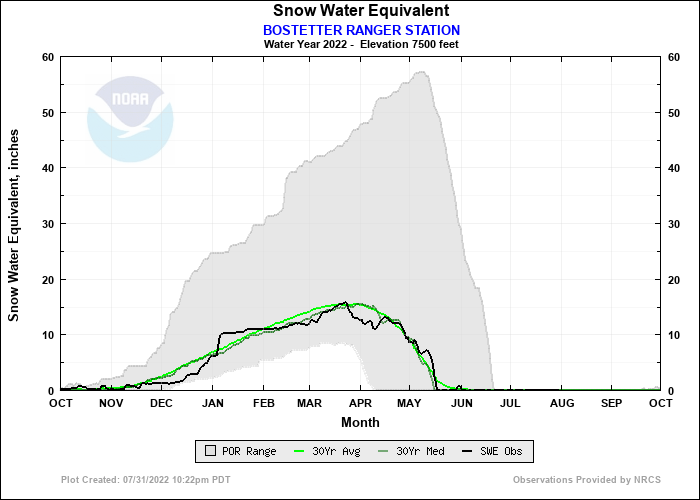 BOSTETTER RANGER STATION Water Year Snow Plot