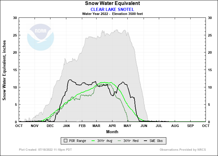 CLEAR LAKE SNOTEL Water Year Snow Plot