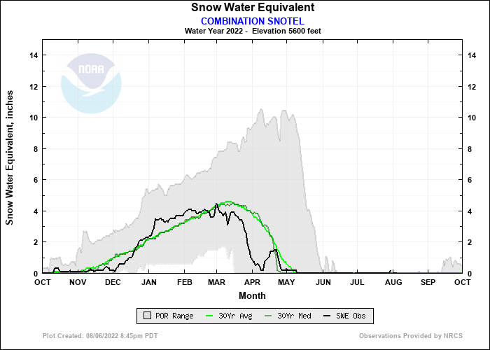 COMBINATION SNOTEL Water Year Snow Plot