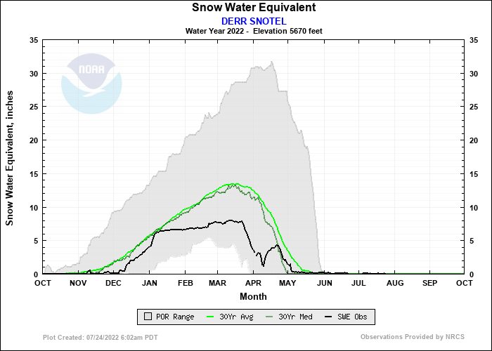 DERR SNOTEL Water Year Snow Plot