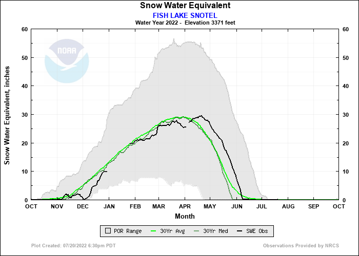 FISH LAKE SNOTEL Water Year Snow Plot
