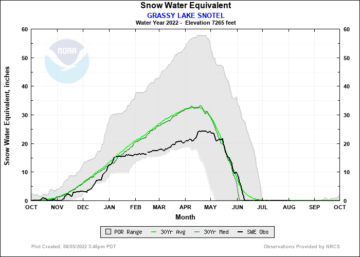 GRASSY LAKE SNOTEL Water Year Snow Plot