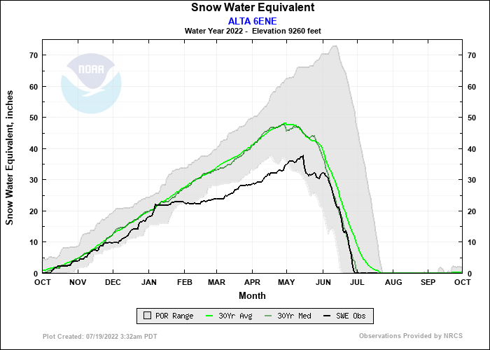 ALTA 6ENE Water Year Snow Plot