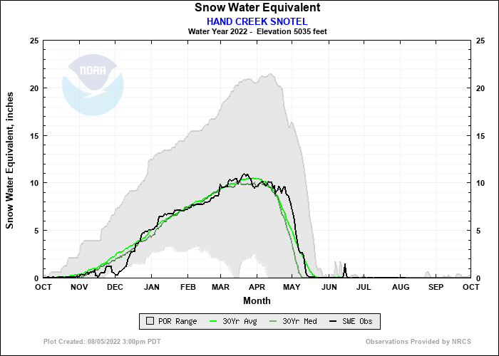 HAND CREEK SNOTEL Water Year Snow Plot