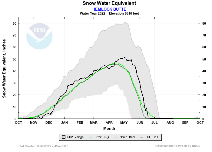 HEMLOCK BUTTE Water Year Snow Plot
