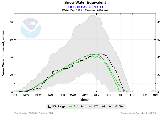 HOODOO BASIN SNOTEL Water Year Snow Plot