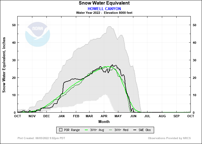 HOWELL CANYON Water Year Snow Plot