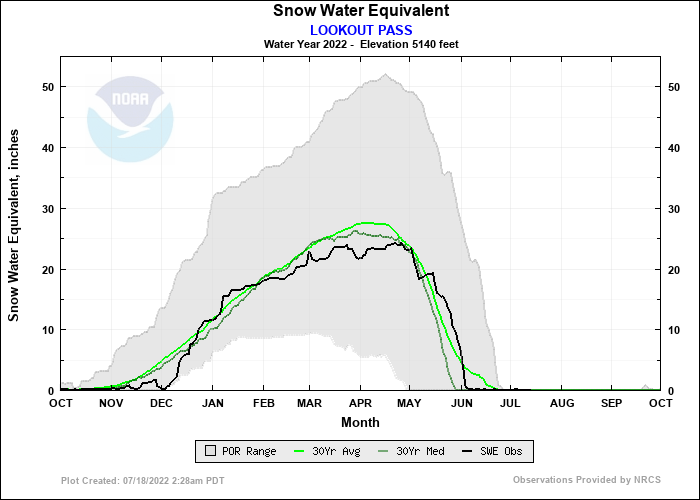 LOOKOUT PASS Water Year Snow Plot