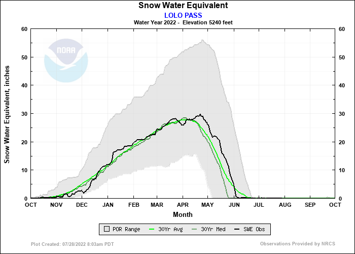 LOLO PASS Water Year Snow Plot