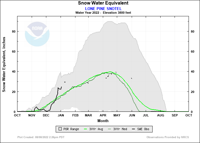 LONE PINE SNOTEL Water Year Snow Plot