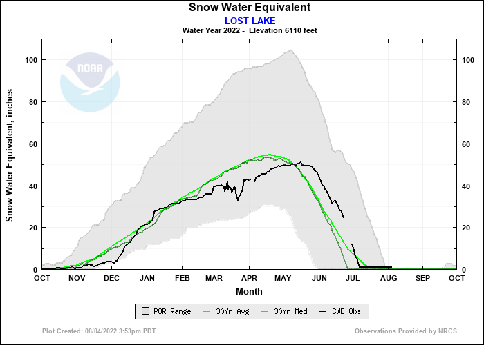 LOST LAKE Water Year Snow Plot
