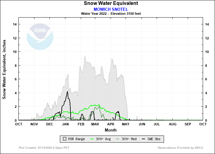 MOWICH SNOTEL Water Year Snow Plot