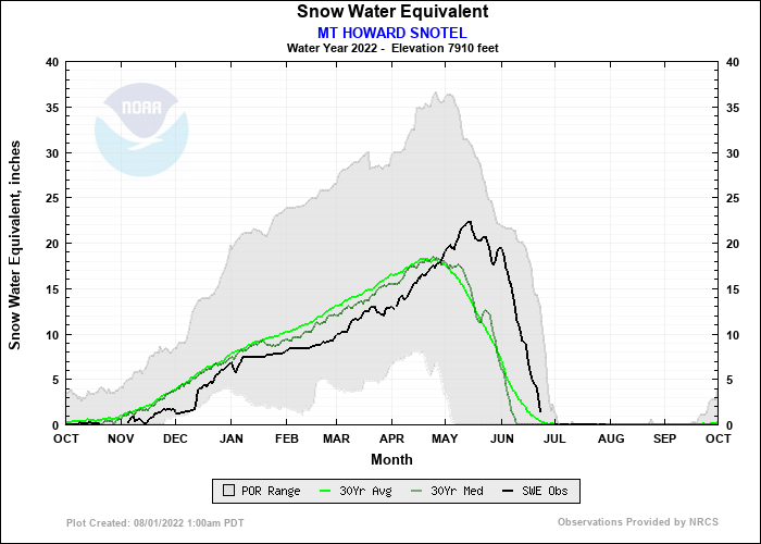MT HOWARD SNOTEL Water Year Snow Plot