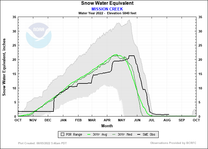 MISSION CREEK Water Year Snow Plot