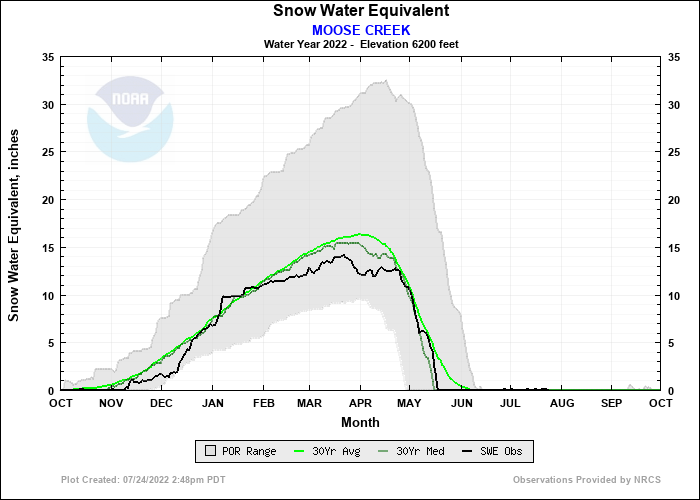 MOOSE CREEK Water Year Snow Plot
