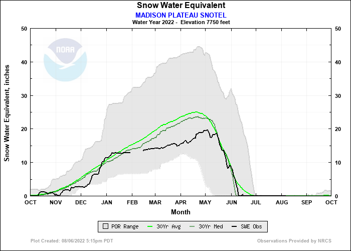 MADISON PLATEAU SNOTEL Water Year Snow Plot
