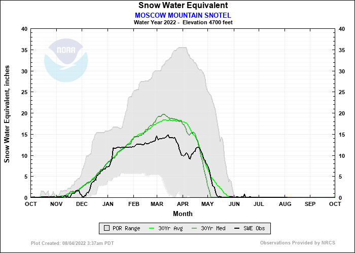 MOSCOW MOUNTAIN SNOTEL Water Year Snow Plot