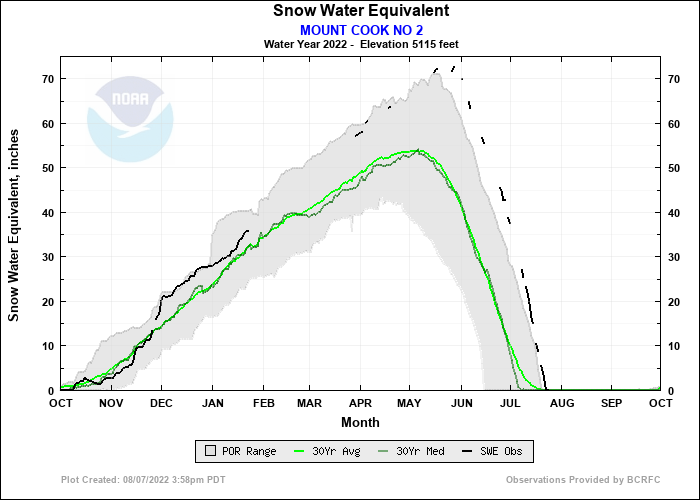 MOUNT COOK NO 2 Water Year Snow Plot