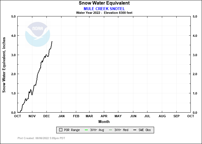MULE CREEK SNOTEL Water Year Snow Plot
