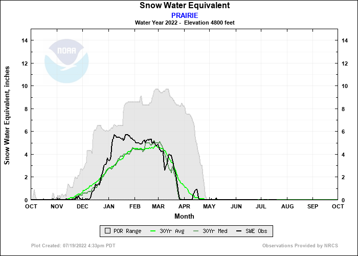 PRAIRIE Water Year Snow Plot