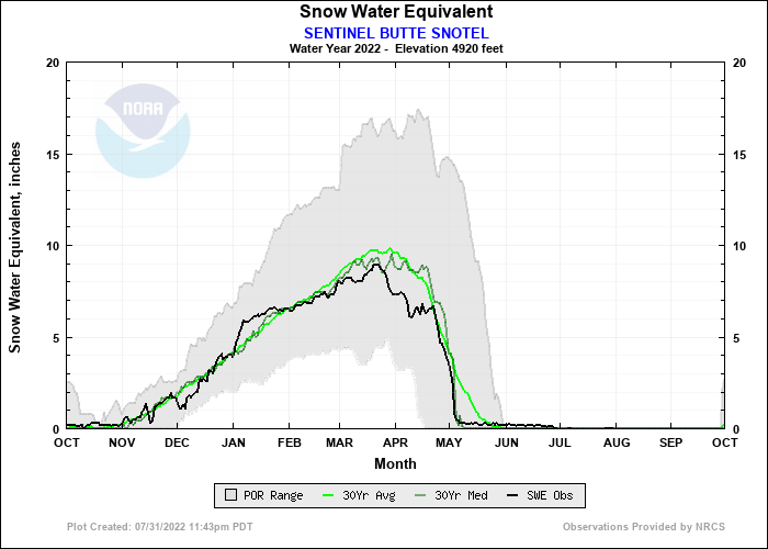 SENTINEL BUTTE SNOTEL Water Year Snow Plot