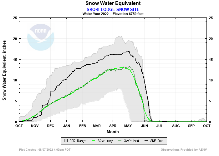 SKOKI LODGE SNOW SITE Water Year Snow Plot