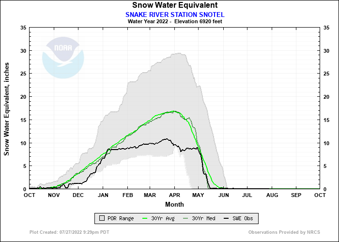SNAKE RIVER STATION SNOTEL Water Year Snow Plot
