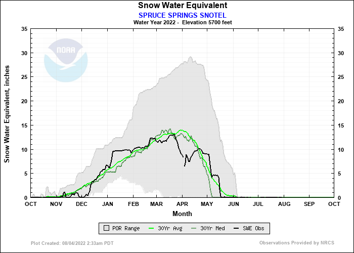SPRUCE SPRINGS SNOTEL Water Year Snow Plot
