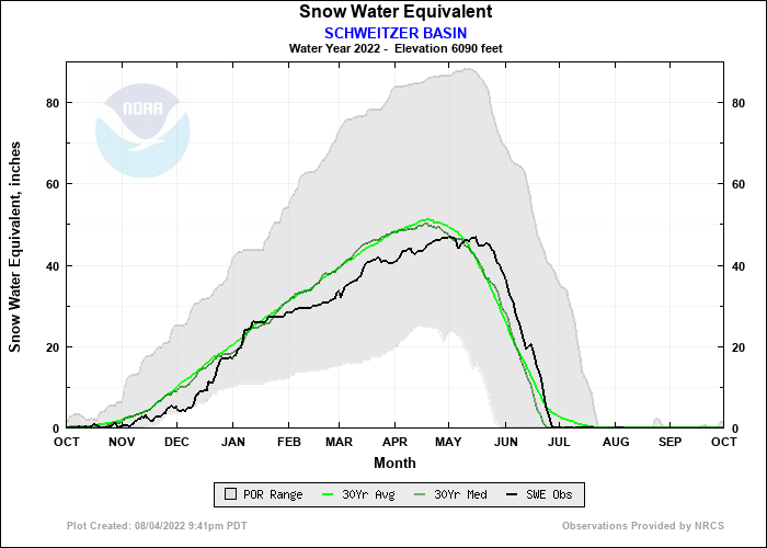SCHWEITZER BASIN Water Year Snow Plot