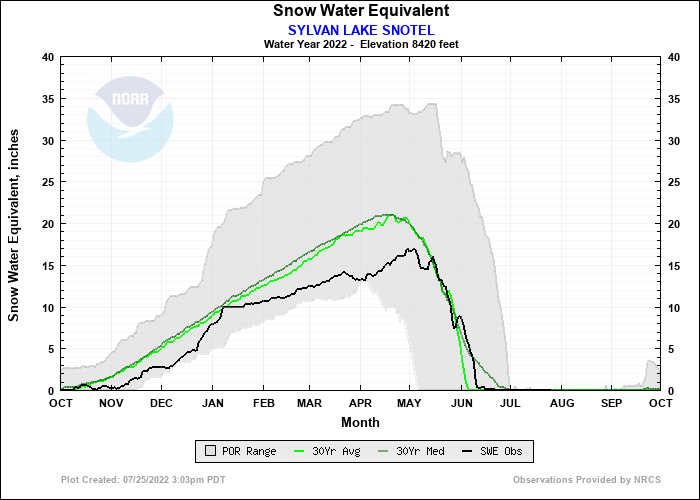 SYLVAN LAKE SNOTEL Water Year Snow Plot