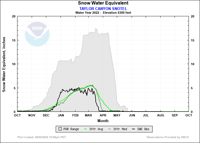 TAYLOR CANYON SNOTEL Water Year Snow Plot