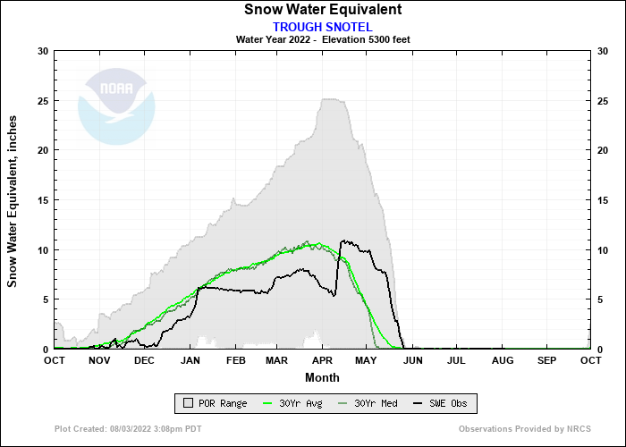 TROUGH SNOTEL Water Year Snow Plot
