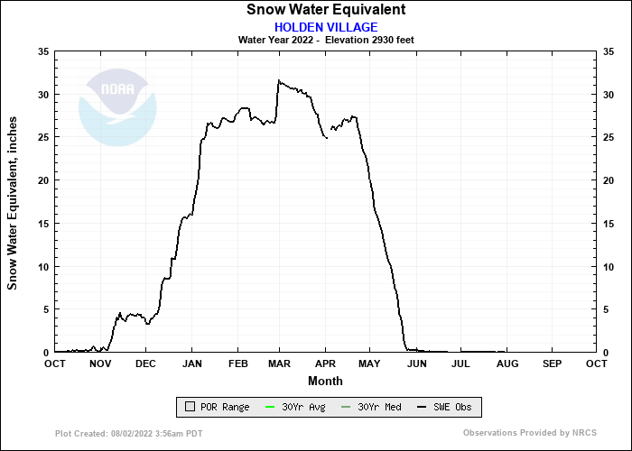 HOLDEN VILLAGE Water Year Snow Plot