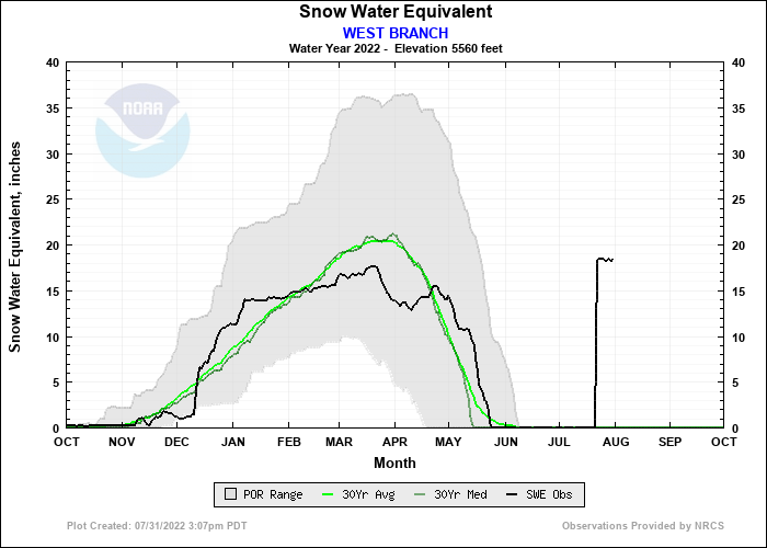 WEST BRANCH Water Year Snow Plot