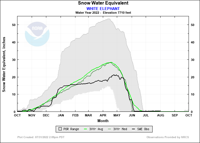 WHITE ELEPHANT Water Year Snow Plot