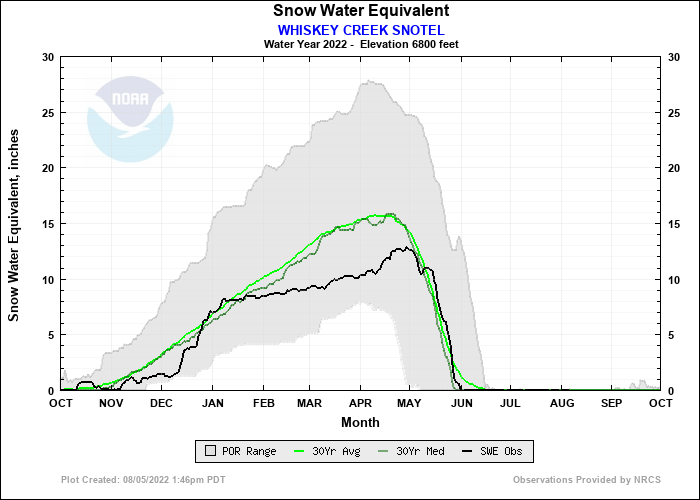WHISKEY CREEK SNOTEL Water Year Snow Plot